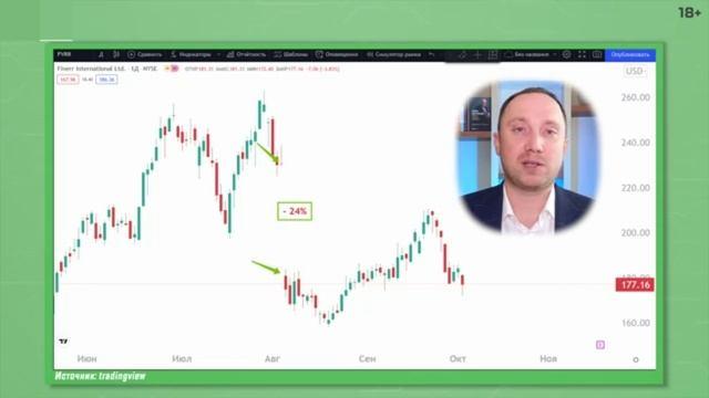 Что делать если акции которые вы купили падают.